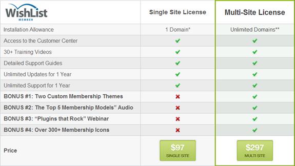WishList Member Pricing