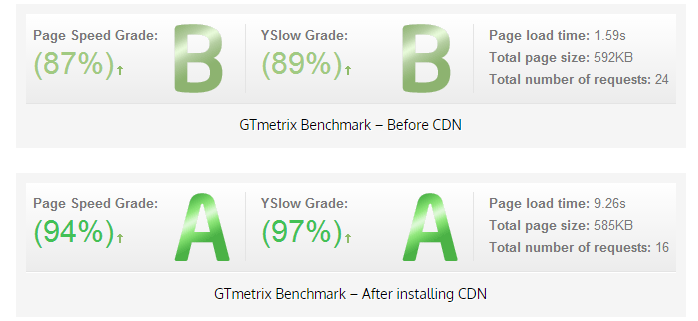 """The """"Before and After"""" Effect of using a CDN"""
