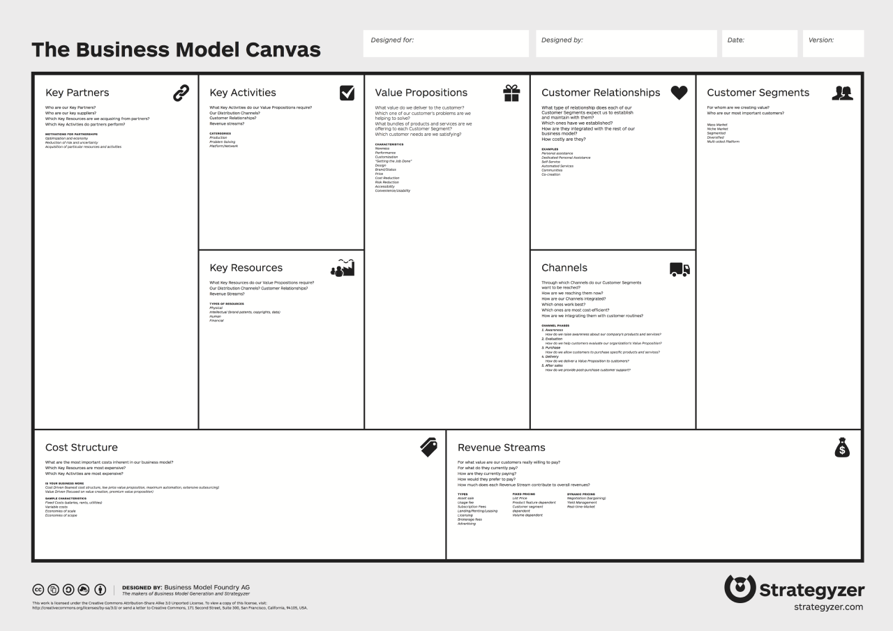 The standard business model canvas -- an important tool for defining your business model.