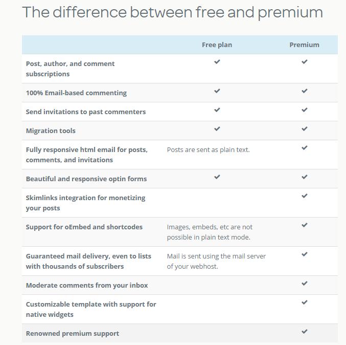 Postmatic features comparison