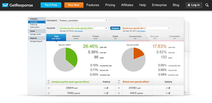 Email marketing platform roundup - GetResponse