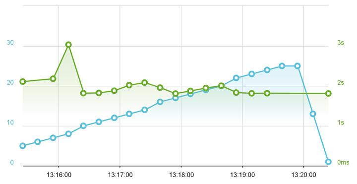 FlyWheel managed WordPress hosting load impact test