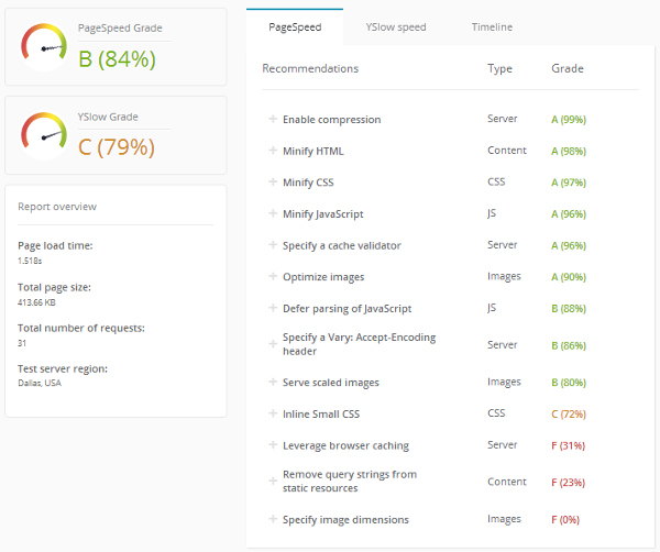 ManageWP Orion - Performance Check Results