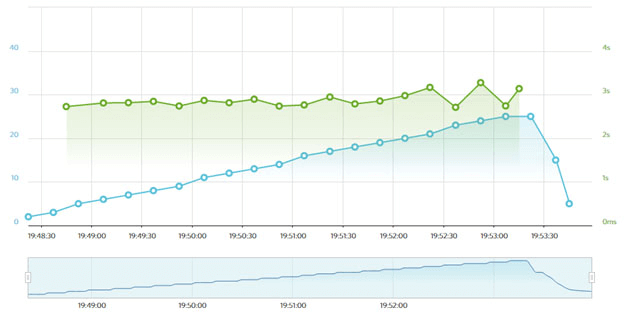 DreamHost's Load Impact results.