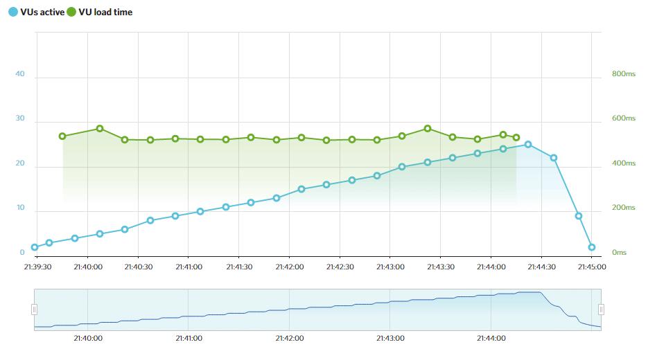 Flywheel's Load Impact results.