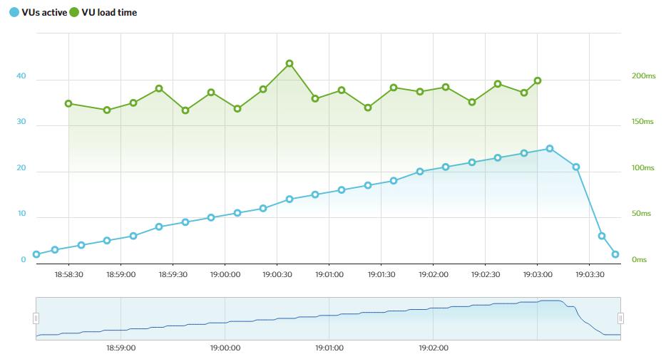 HostGator's Load Impact results.