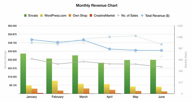 pixelgrade revenue from transparency report