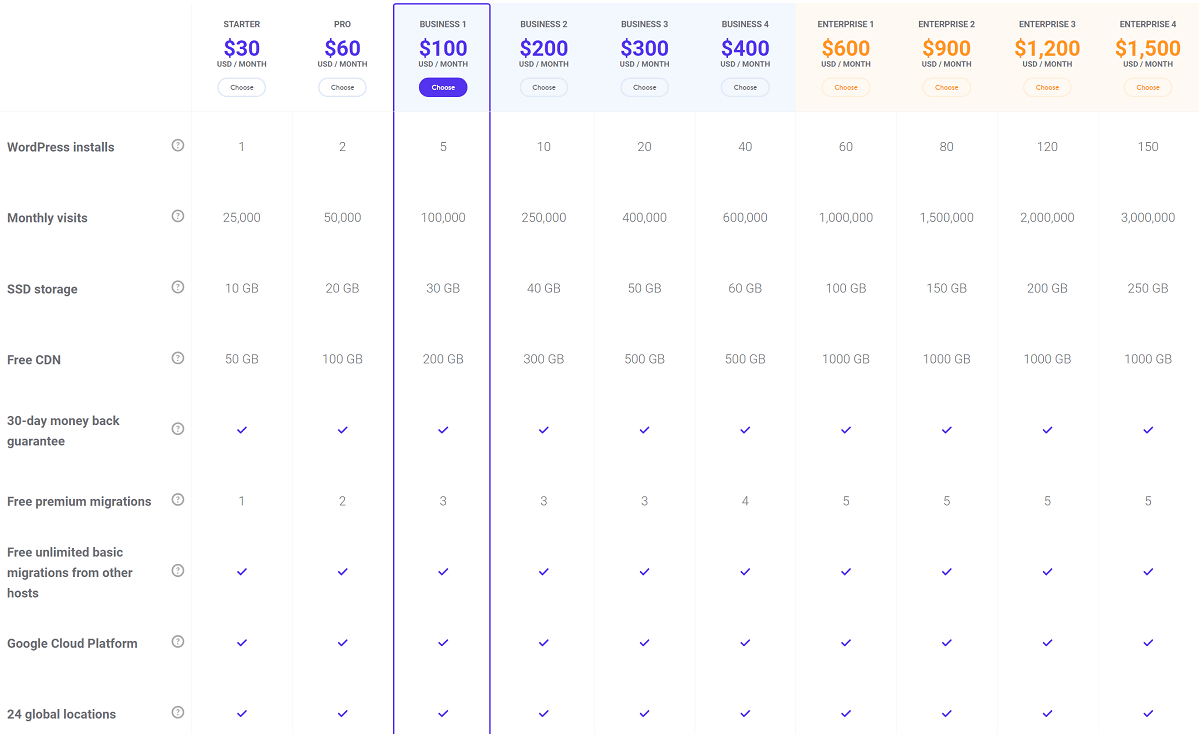 Kinsta review of pricing plans
