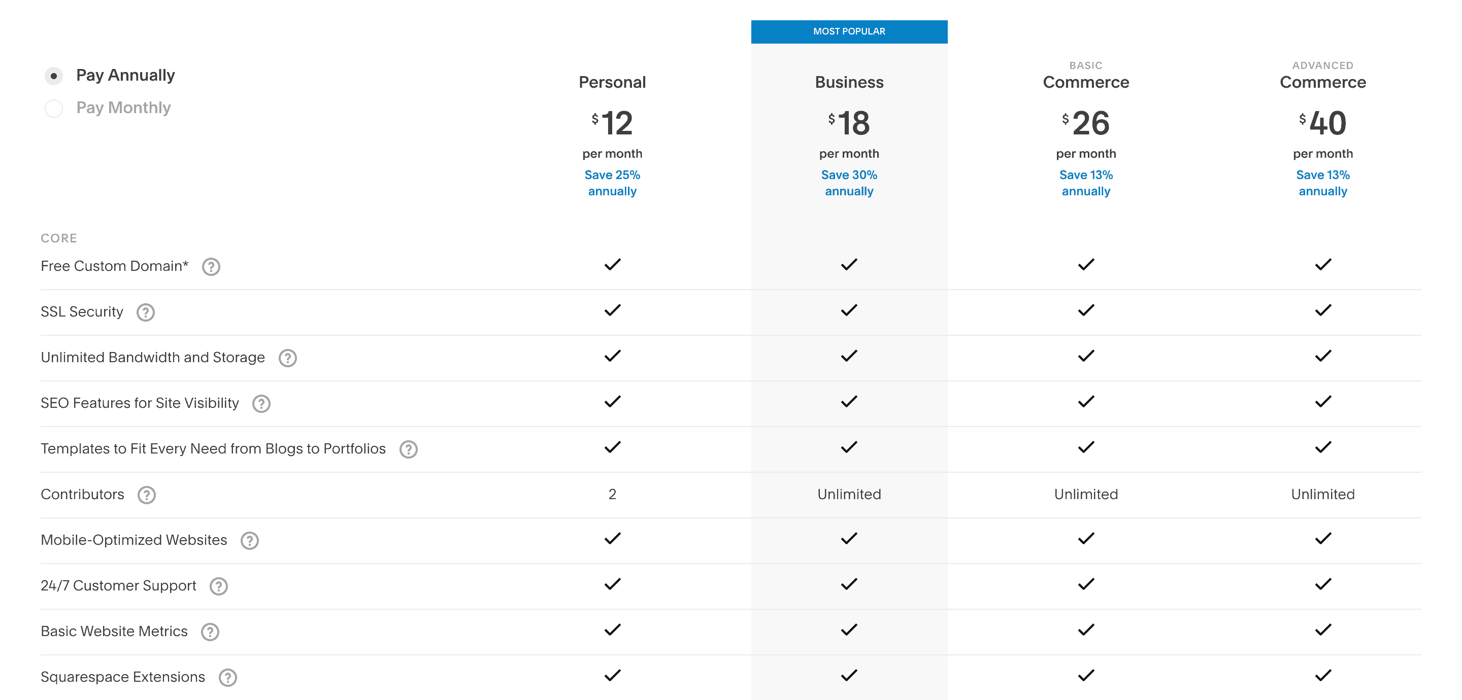 Squarespace's Pricing and Features.