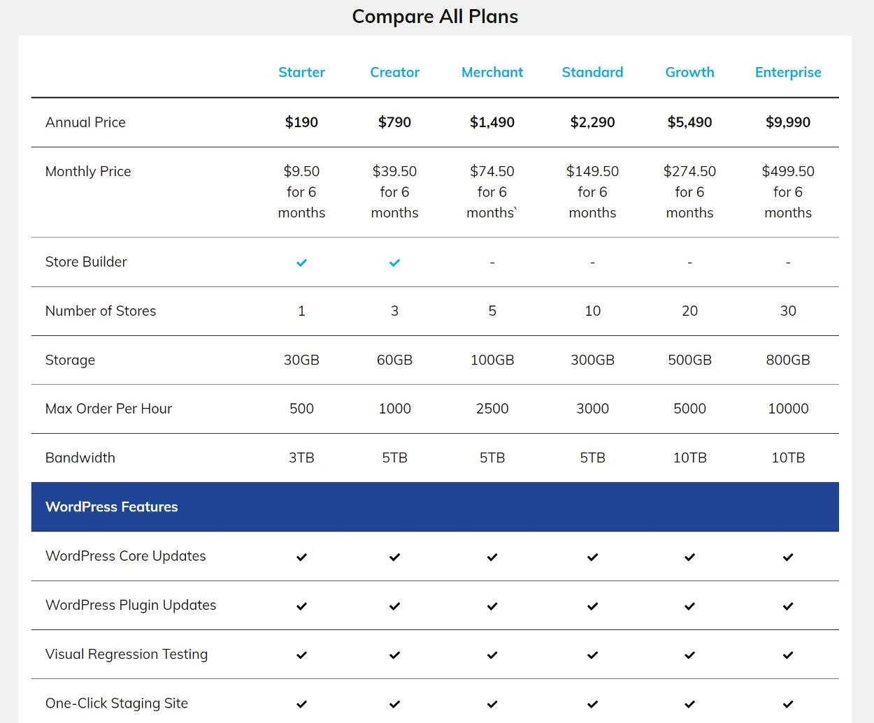 Nexcess WooCommerce hosting prices