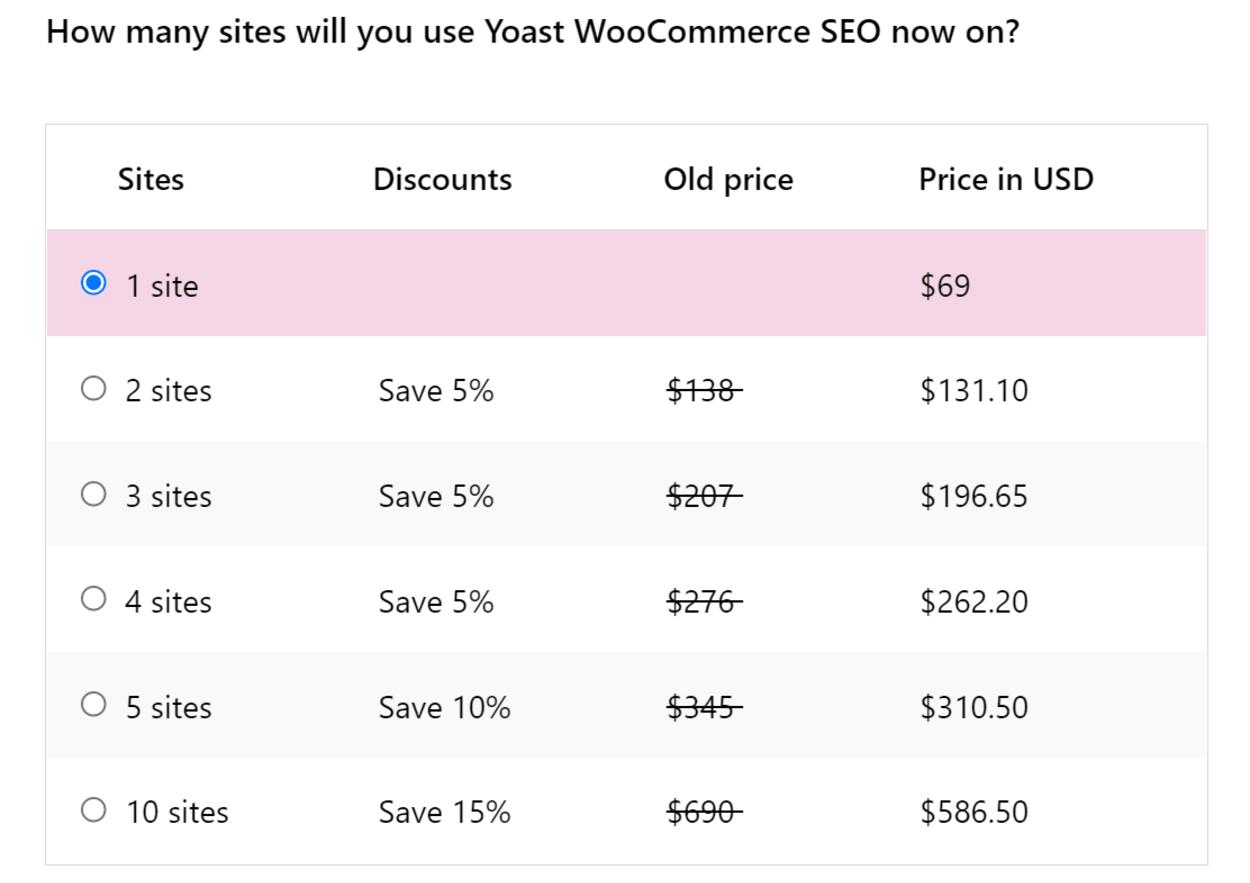 Yoast SEO add-on pricing
